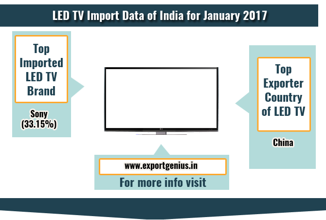 Tv Import Data