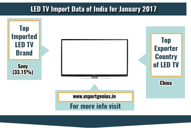Tv Import Data