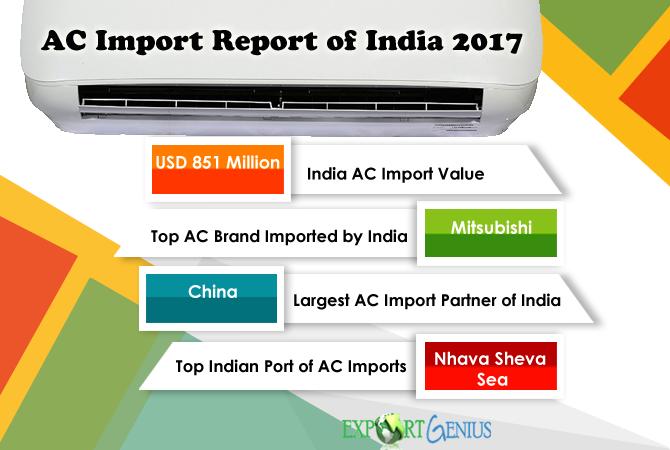 Air Conditioner Imports into India – Air Conditioner Import