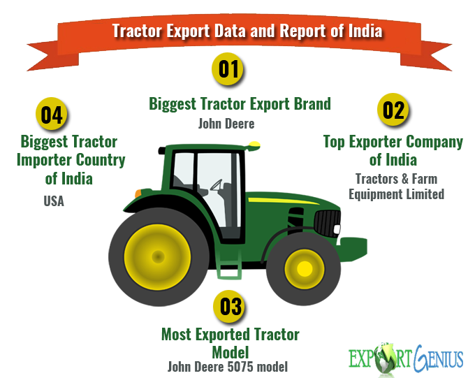 Tractor Export Data
