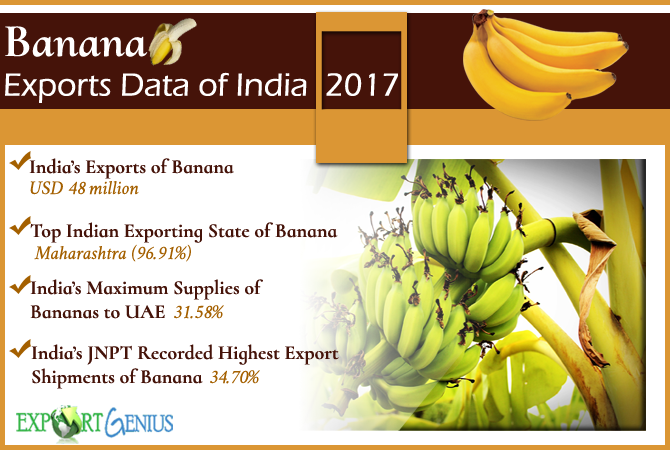 Exports of Banana from India in 2017 – India's Top Exporters of Ba