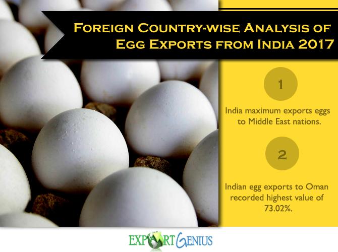 Egg Export India