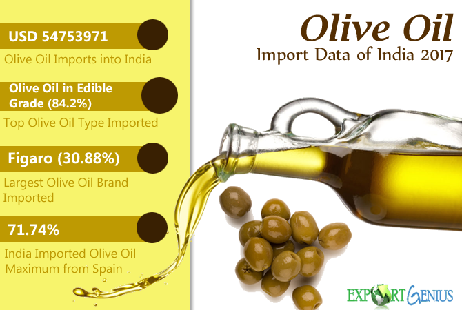 India Imports of Olive Oil 2017 Report – List of Olive Oil