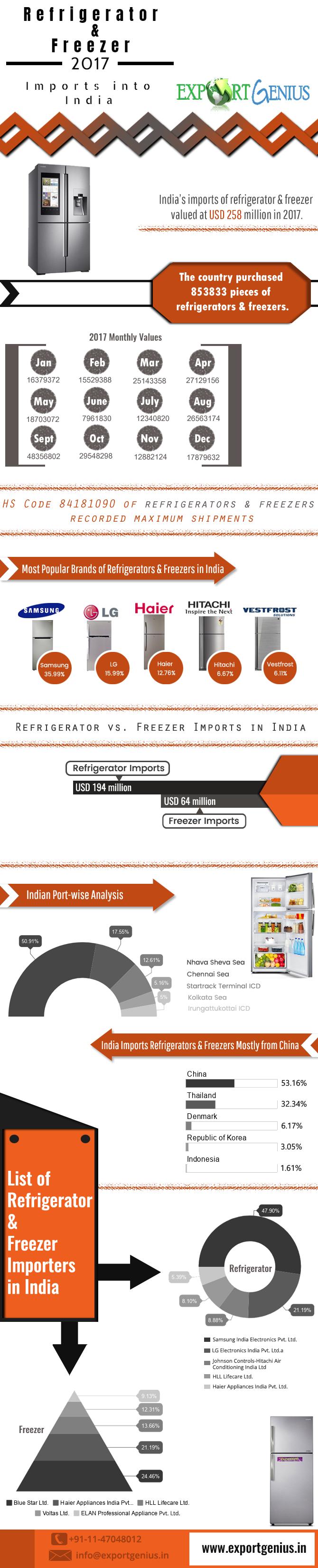 Refrigerator & Freezer Infographic