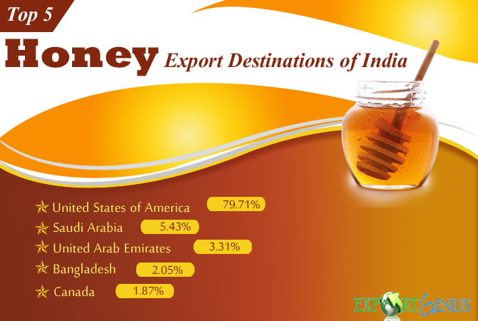 Which are India's Top Export Destination Countries of Honey?