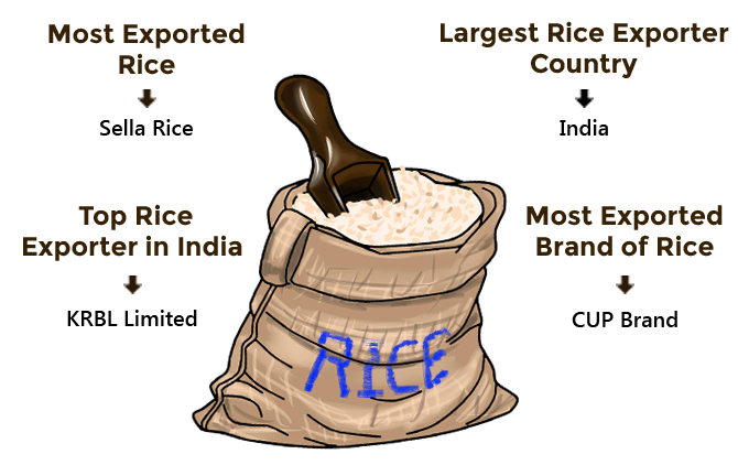 Rice Export Data