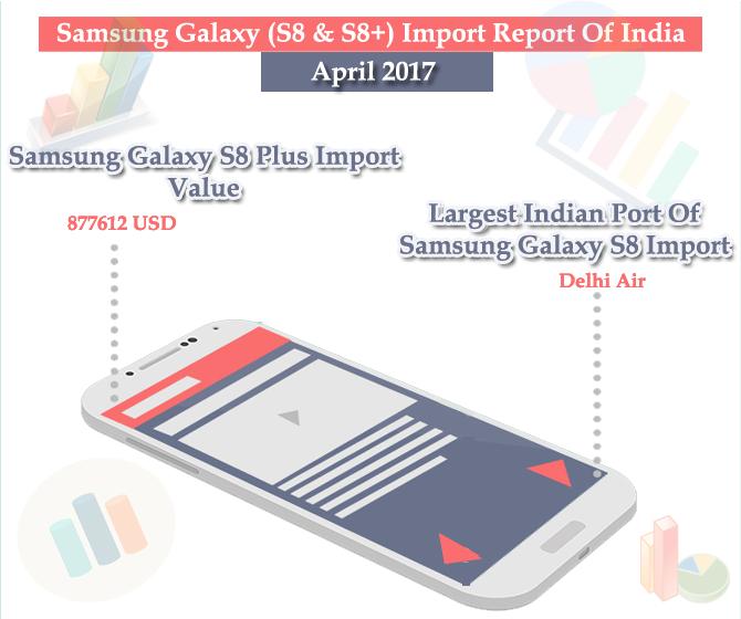Samsung Galaxy Import