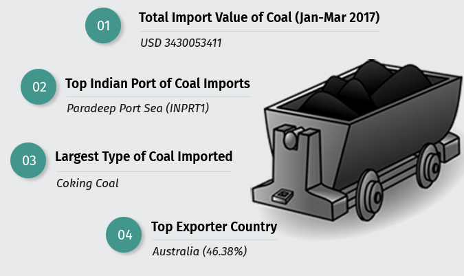 Coal Import in India