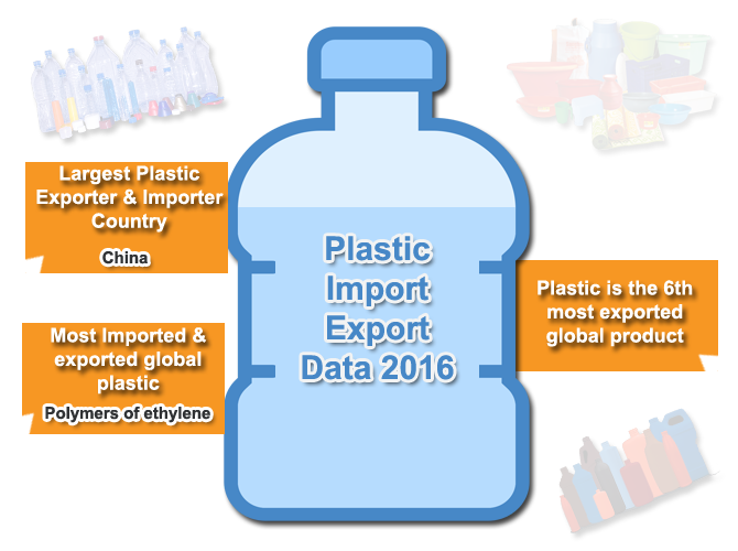 Plastic Import Export Data-China is No 1 Plastic Trader Country