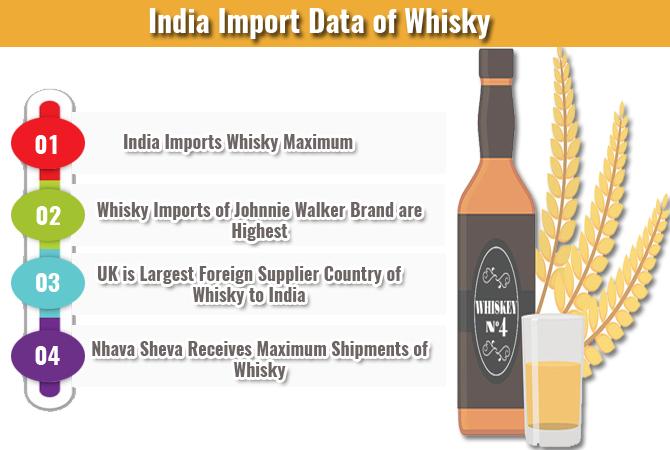 Whisky Import Data