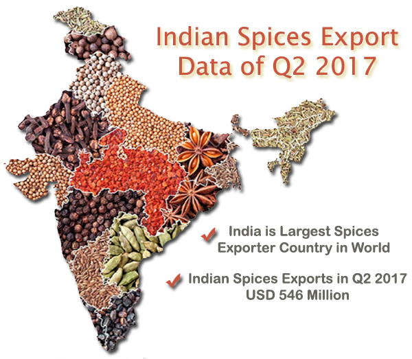 Indian Spices Export